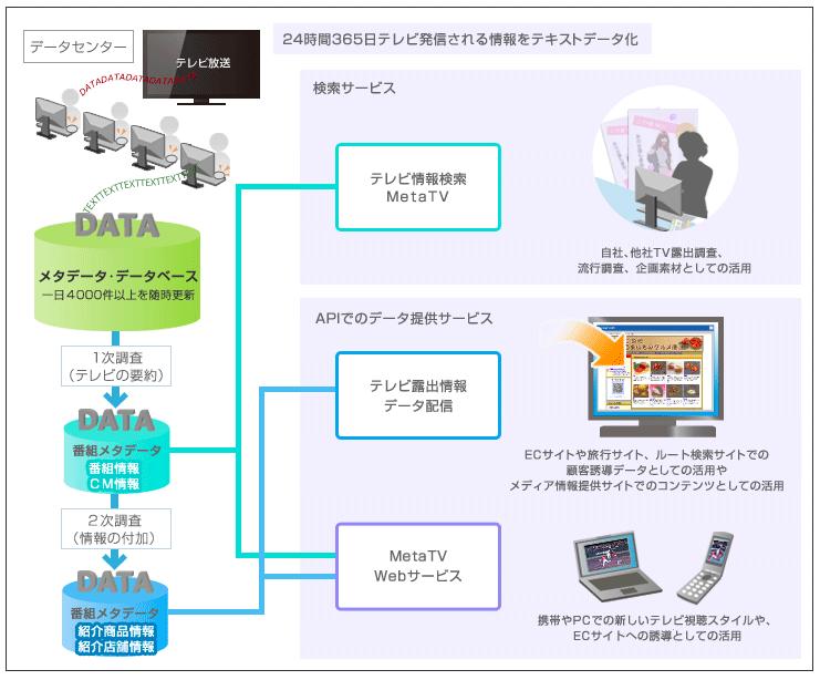 テレビから自在に時代をとり出すシステム〜ガラポンTV×MetaTV連携サービス〜