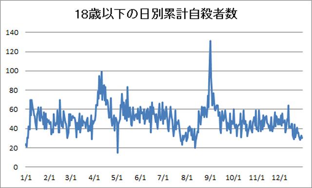 子どもの長期休み明け自殺 不登校の歴史vol.470