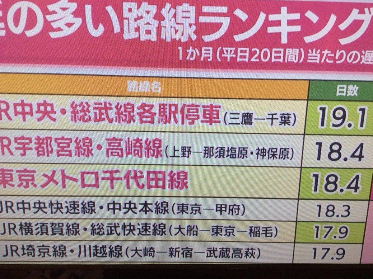 首都圏で毎日のように起こっている、急病人による電車遅延。2011年から激増!!    WEBライター募集中(セカンドインカムへの挑戦)