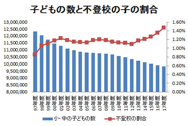 不登校が最も多かった2017年度 なぜ不登校は増え続けているのか