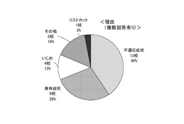 高校生の「別室登校」を調査/沖縄県