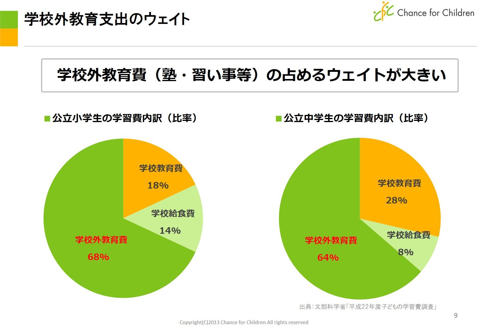 日本の子どもの教育費の現状②-教育格差の原因は学校外教育にある ...