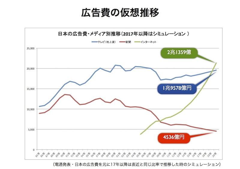 速報】日本の広告費2016発表!地...