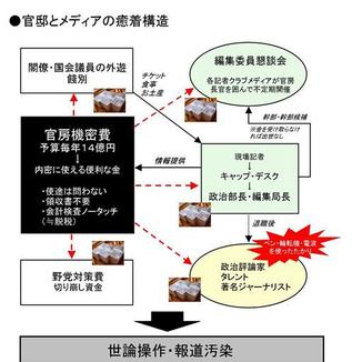 日本ほどマスコミを信じてる社会はない、アメリカなど50%がマスコミ無視とか?     WEBライター募集(セカンドインカムへの挑戦者来たれ!)