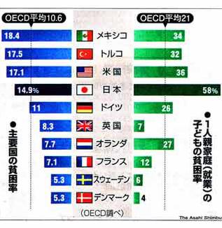 『独り暮らし世帯の47.6%が★貯蓄ゼロ』・・・日本は世界有数の貧しい国になりつつある