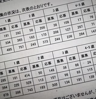 今春の保育園入園申し込み、定員より応募が453人上回る/保育のあり方協議会で文京区が明らかに