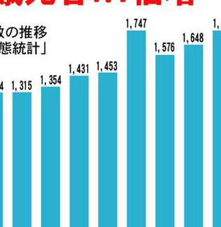 「餓死」日本では2011年に1746人の方が「餓死」、その数は年々増え続けている!!発展途上国の話ではなかったのだ!   WEBライターの募集(セカンドインカムへの挑戦)