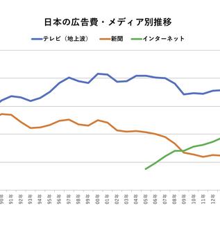 テレビをネットが大きく抜いた!日本の広告費2019発表!