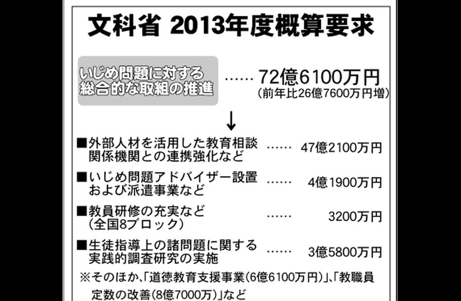 不登校政策に73億円