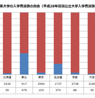 日本の2020年「大学入試改革」はどうなるのか?①-センター試験はなくなるが、改革は中途半端に終わる可能性も