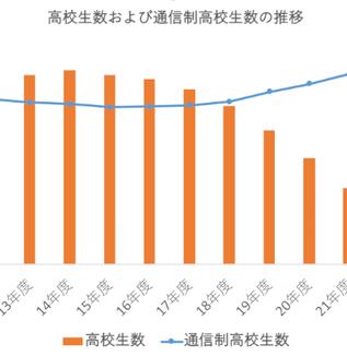 通信制高校の生徒数が3年連続で過去最多を更新【文科省速報】