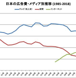 今この瞬間、インターネット広告費がテレビ広告費を追い抜こうとしている〜「2018年 日本の広告費」発表〜