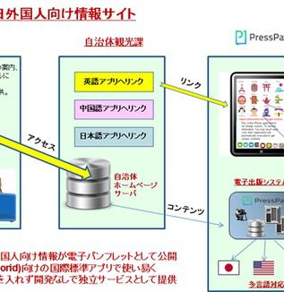コンテンツマーケティングの事例とPressPad