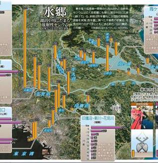 「移住しかないのか…」 東京・千葉の上水道のセシウム汚染       WEBライター募集中(セカンドインカムへの挑戦)