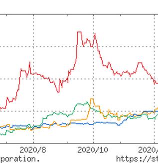 アレンザ、バローそしてエコートレーディング~ペット関連中型株